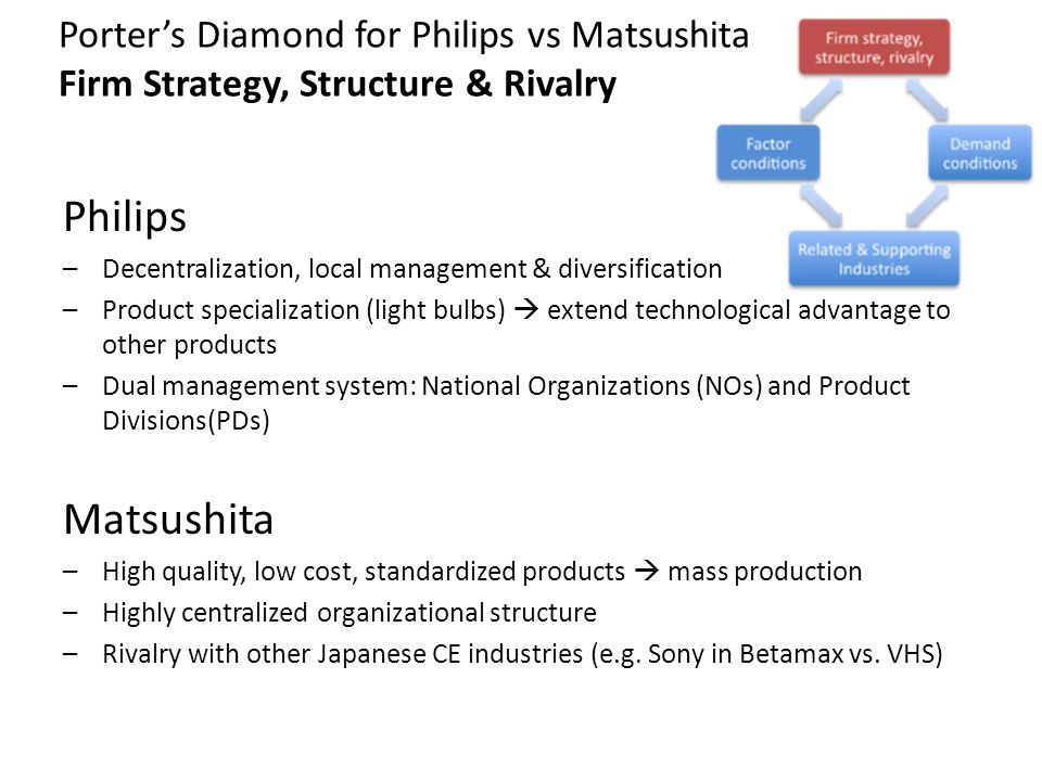 philips v matsushita Philips vs matsushita 1791 words | 8 pages nv philips (netherlands) and matsushita electric (japan) are among the largest.