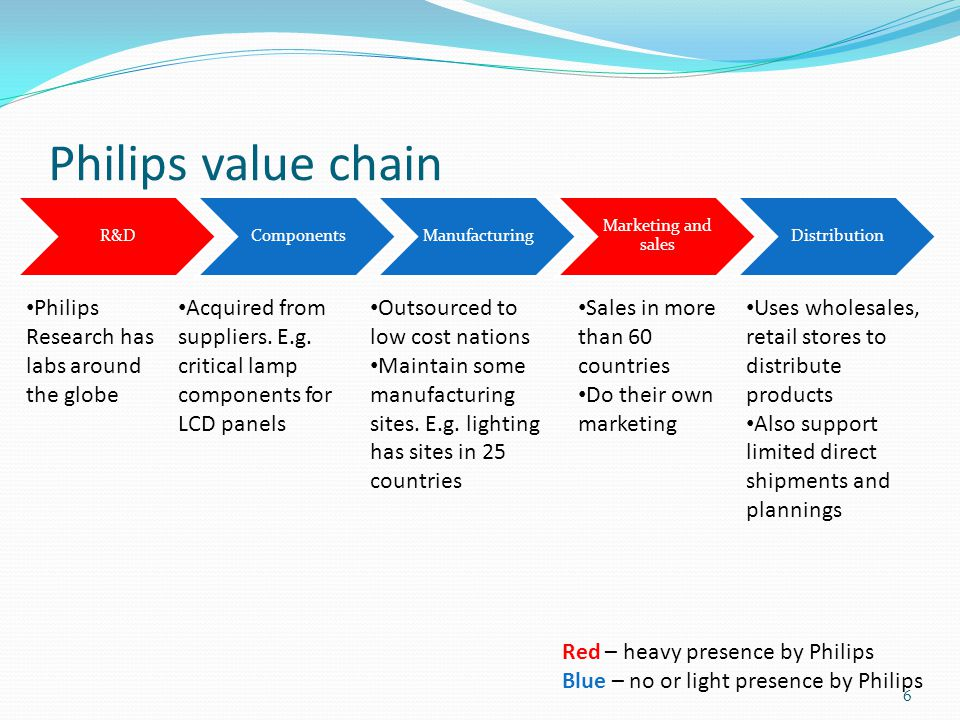 Philips value chain Philips Research has labs around the globe