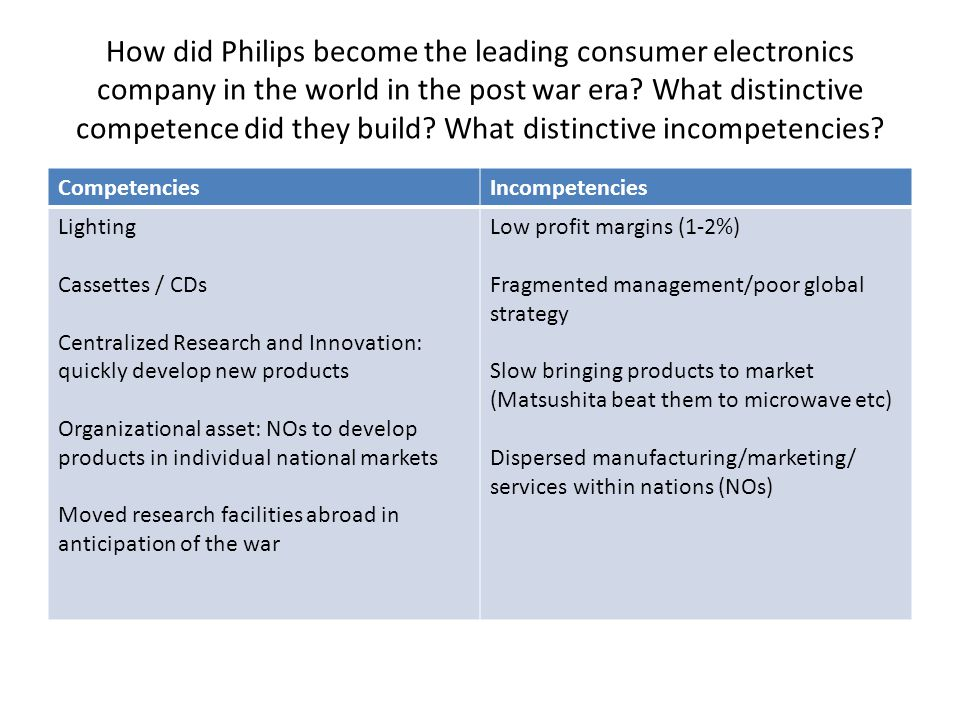 How did Philips become the leading consumer electronics company in the world in the post war era What distinctive competence did they build What distinctive incompetencies