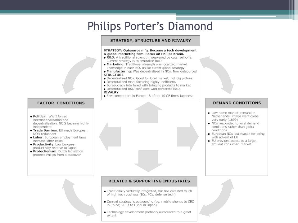 Philips Porter's Diamond