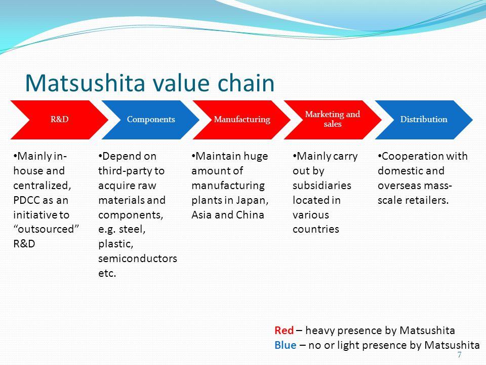 Matsushita value chain
