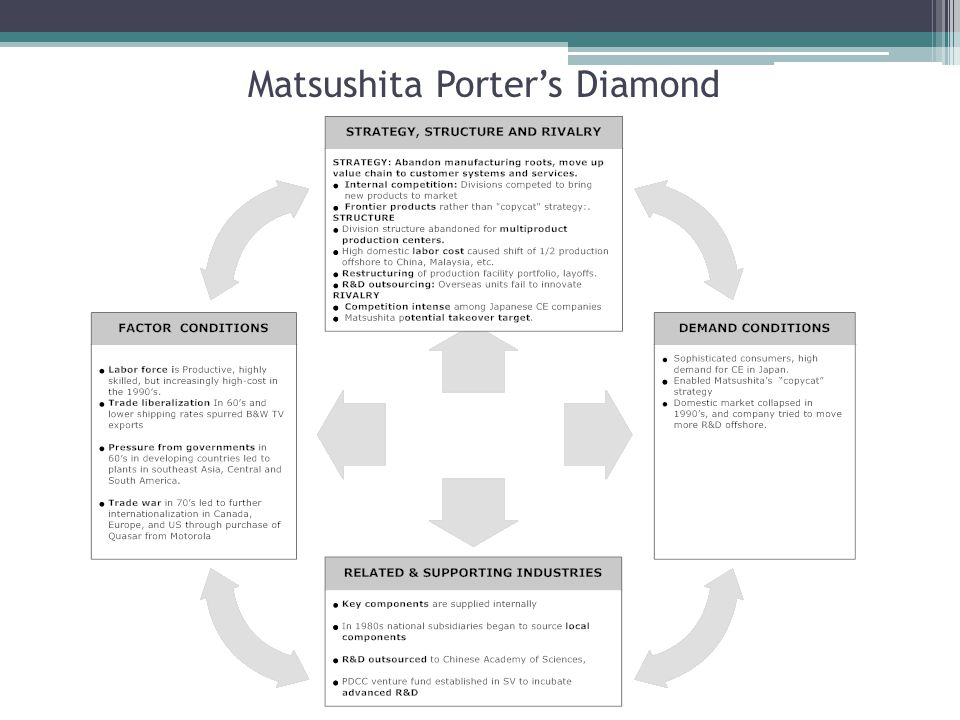 Matsushita Porter's Diamond