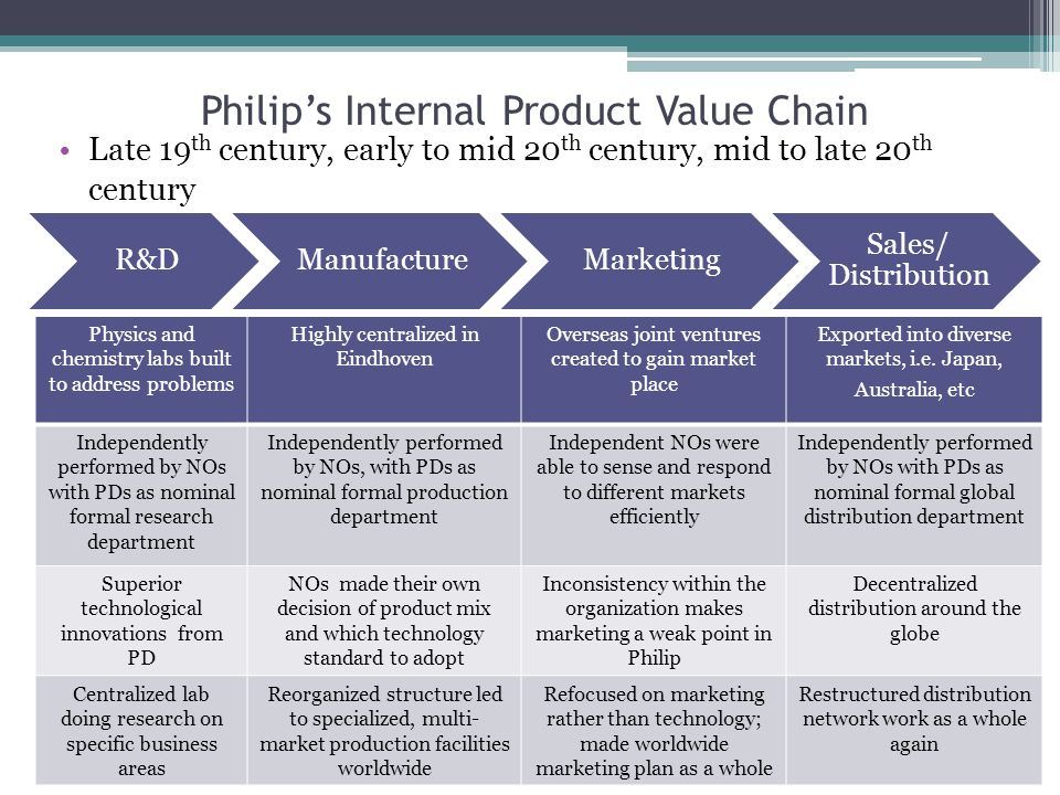 Philip's Internal Product Value Chain