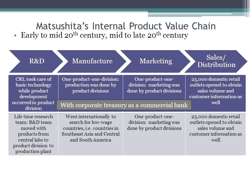 Matsushita's Internal Product Value Chain