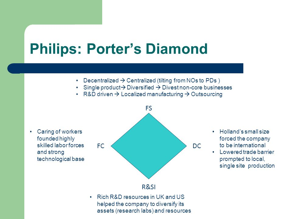Philips: Porter's Diamond