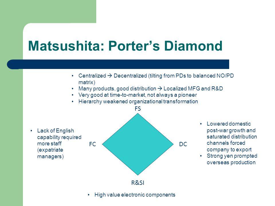 Matsushita: Porter's Diamond