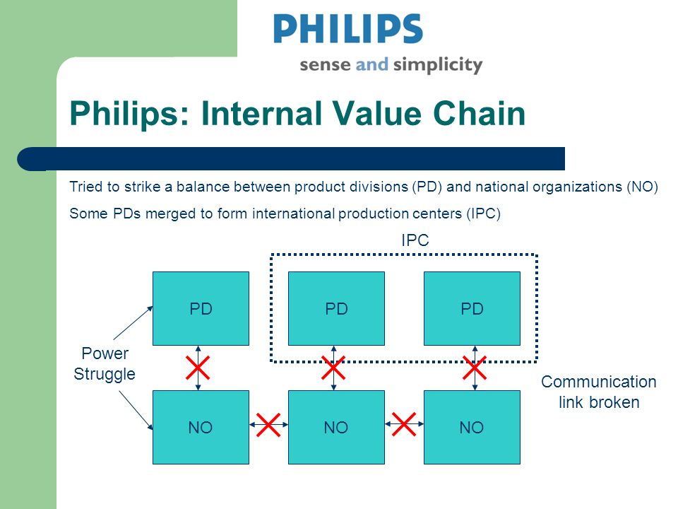 Philips: Internal Value Chain