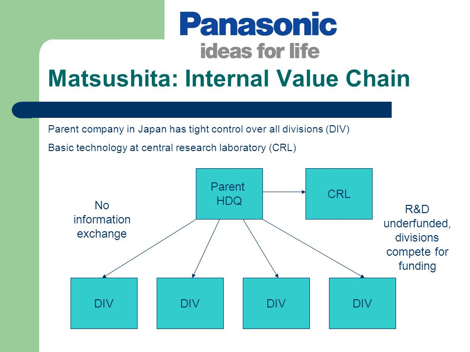 Matsushita: Internal Value Chain