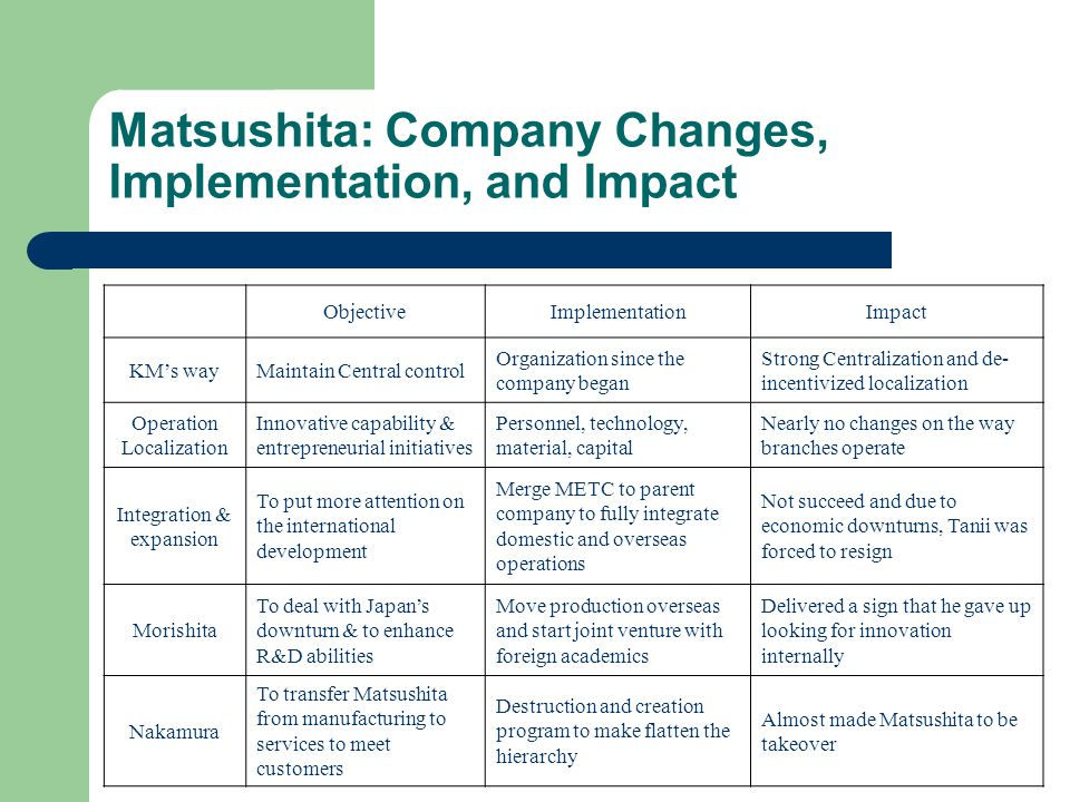 Matsushita: Company Changes, Implementation, and Impact