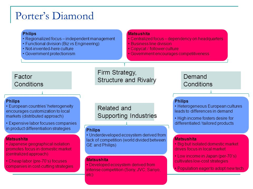 Porter's Diamond Firm Strategy, Structure and Rivalry Factor