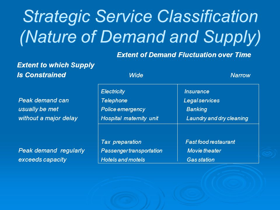 Strategic Service Classification (Nature of Demand and Supply)