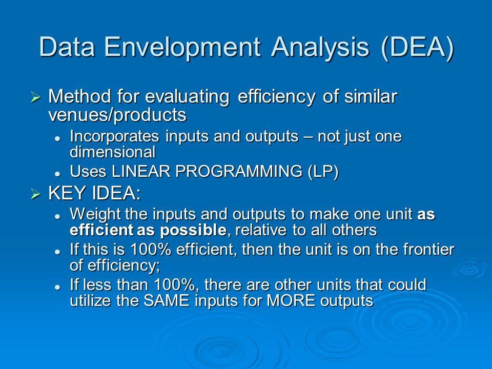 Data Envelopment Analysis (DEA)