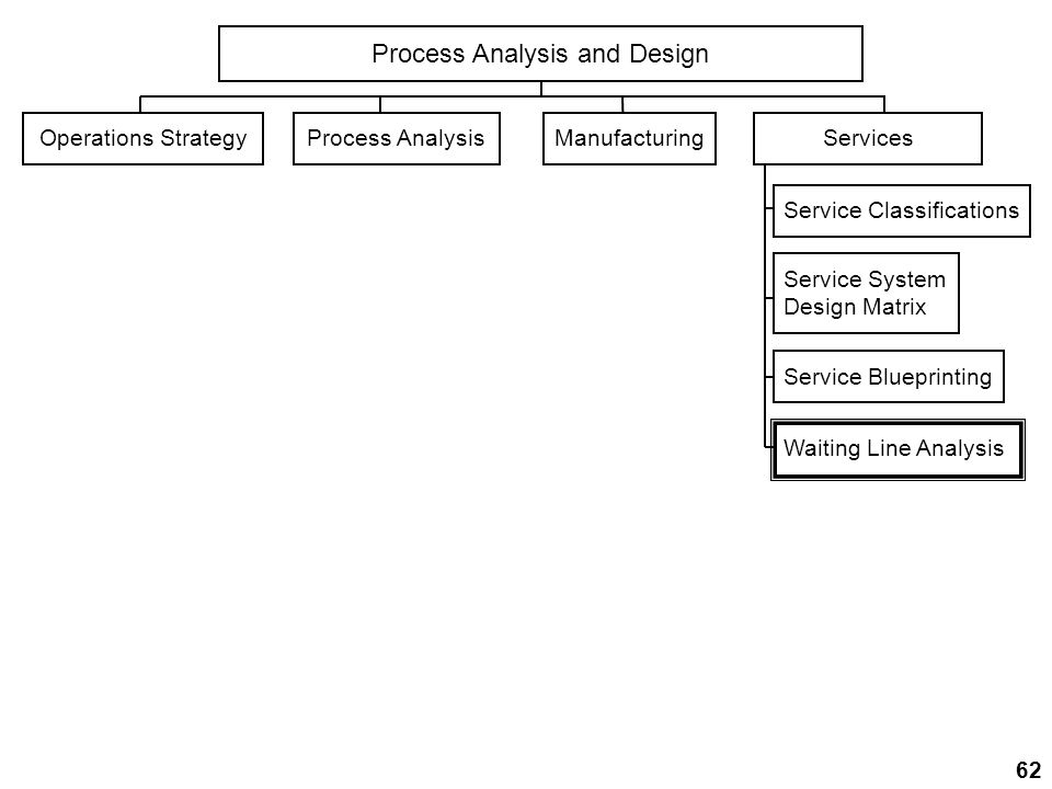 Process Analysis and Design