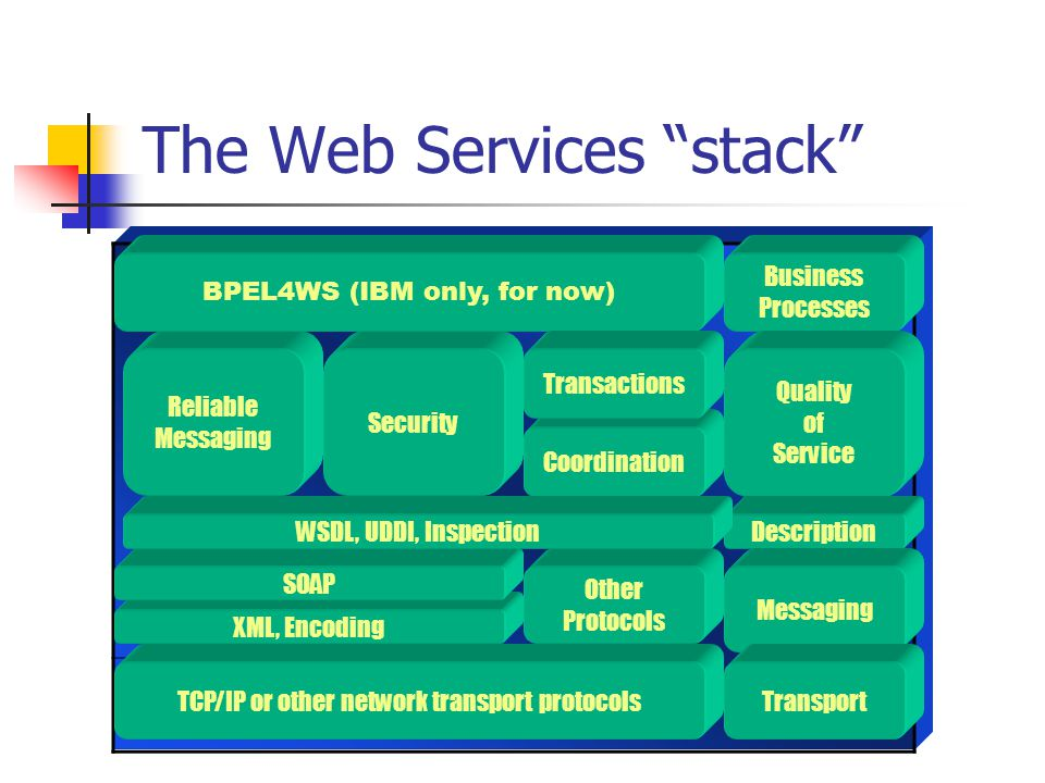The Web Services stack