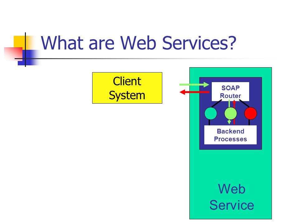 What are Web Services Web Service Client System SOAP Router