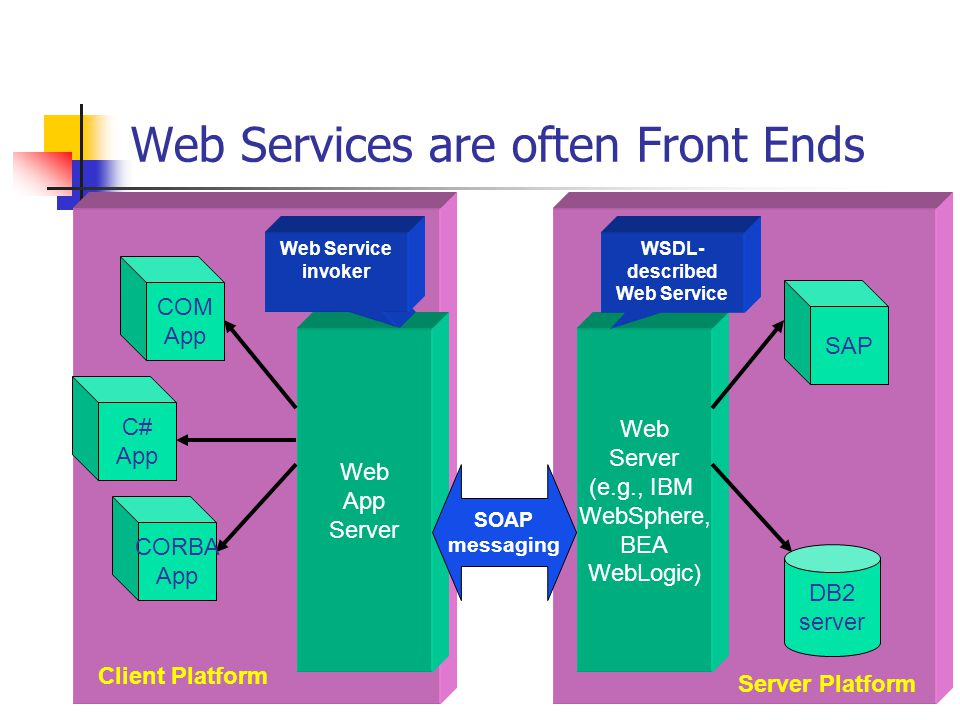 Web Services are often Front Ends