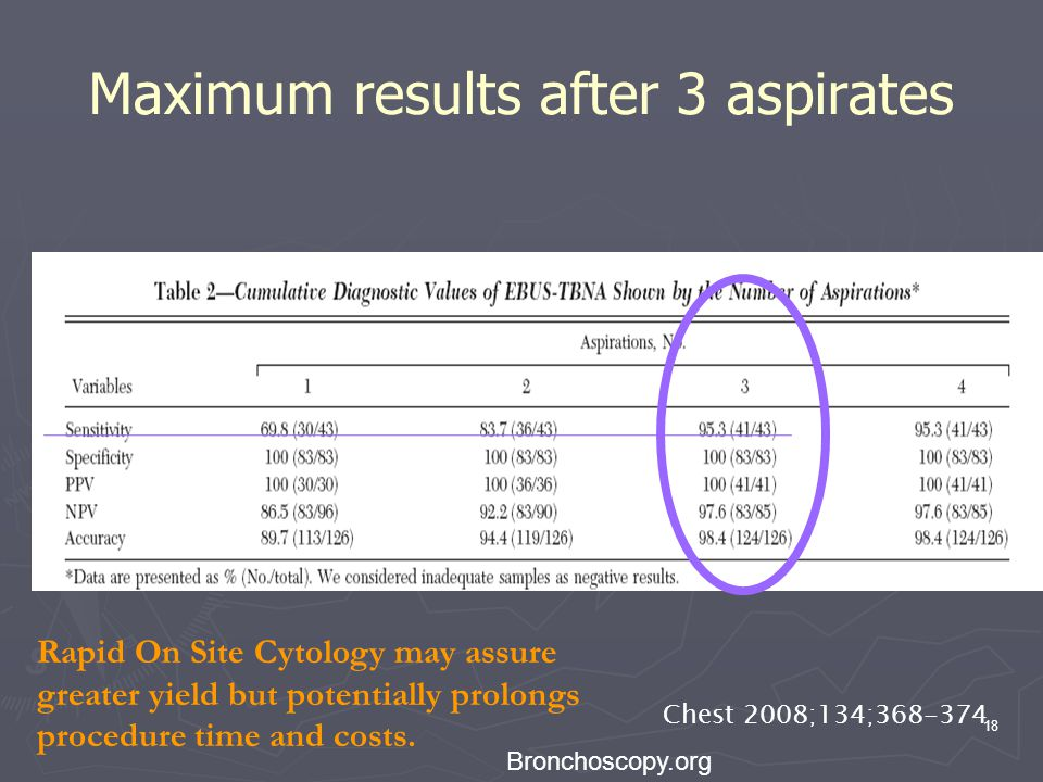 Maximum results after 3 aspirates