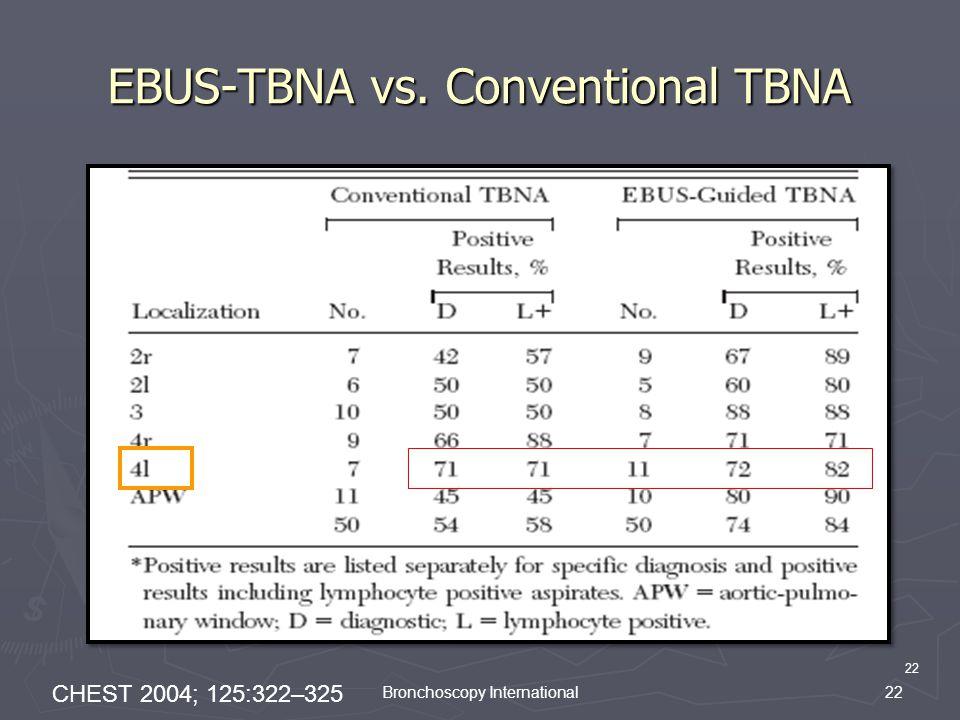EBUS-TBNA vs. Conventional TBNA