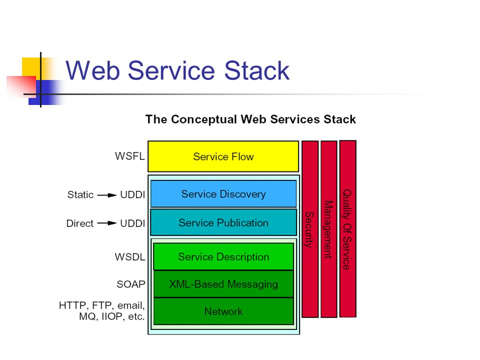 Web Service Stack