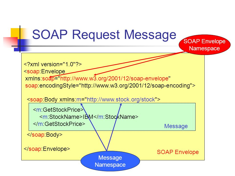 SOAP Request Message SOAP Envelope Namespace