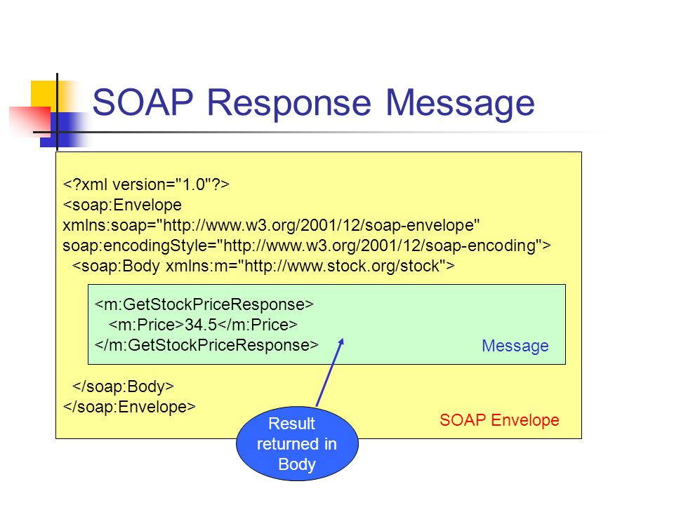 SOAP Response Message < xml version= 1.0 > <soap:Envelope