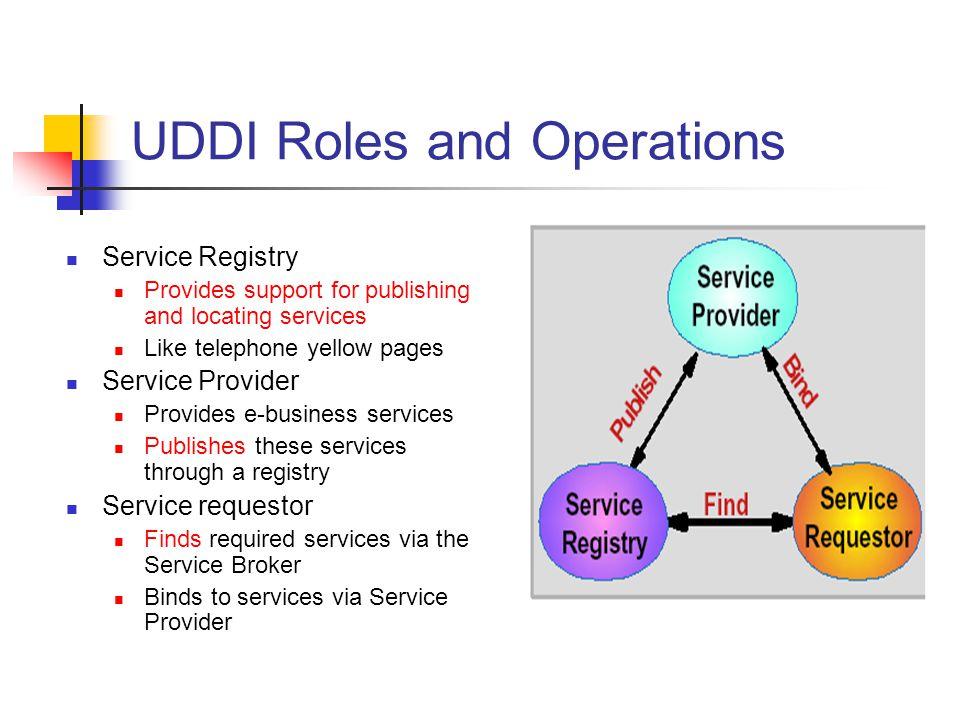 UDDI Roles and Operations
