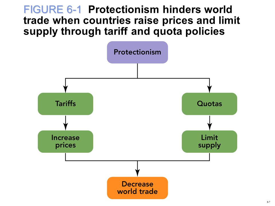 FIGURE 6-1 Protectionism hinders world trade when countries raise prices and limit supply through tariff and quota policies
