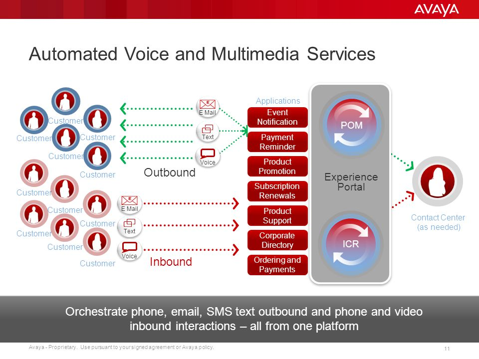 Automated Voice and Multimedia Services