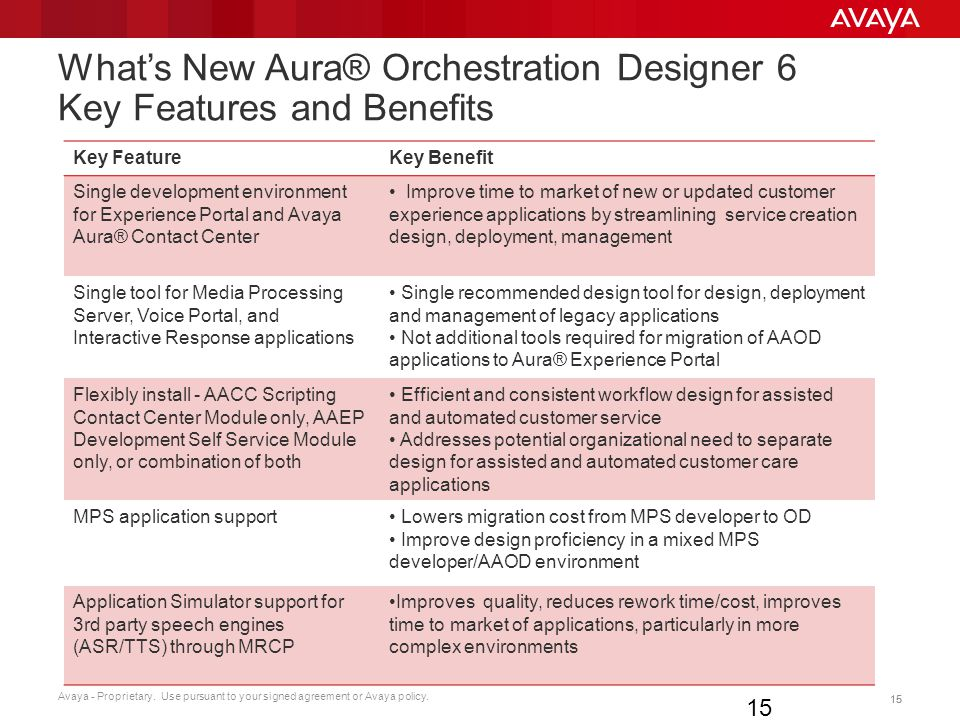 What's New Aura® Orchestration Designer 6 Key Features and Benefits