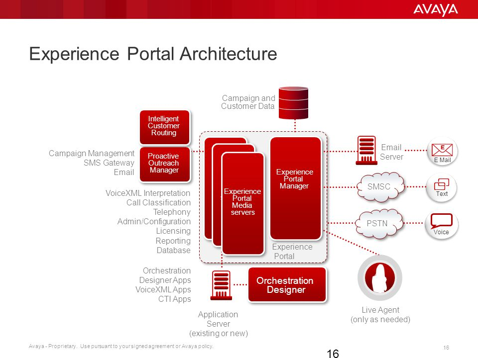 Experience Portal Architecture