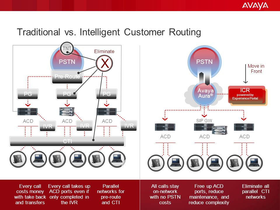 Traditional vs. Intelligent Customer Routing