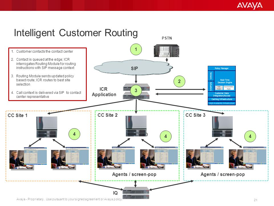 Intelligent Customer Routing