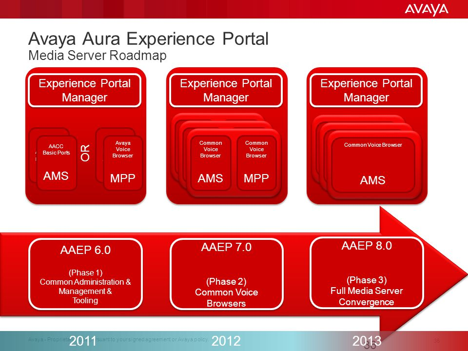 Avaya Aura Experience Portal Media Server Roadmap