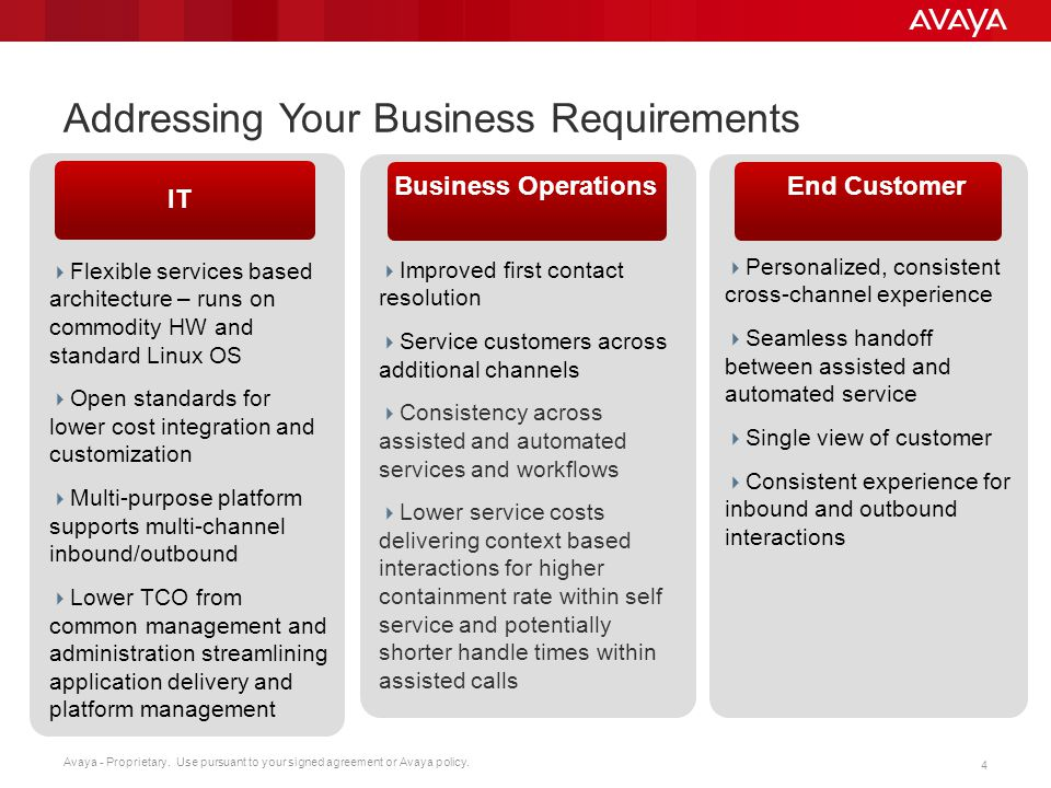 Addressing Your Business Requirements
