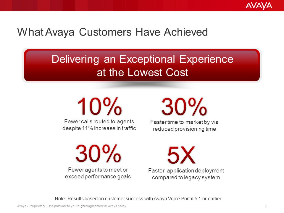 What Avaya Customers Have Achieved