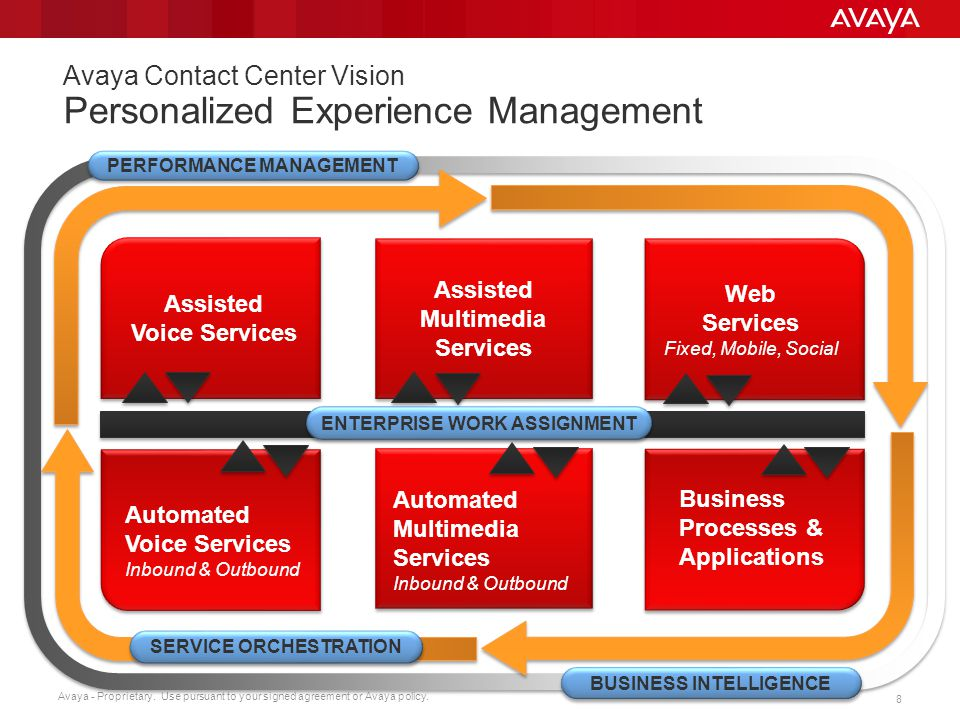 Avaya Contact Center Vision Personalized Experience Management