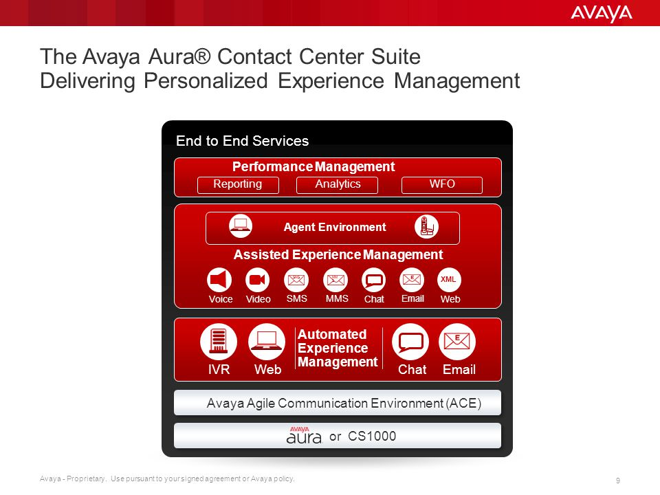 The Avaya Aura® Contact Center Suite Delivering Personalized Experience Management