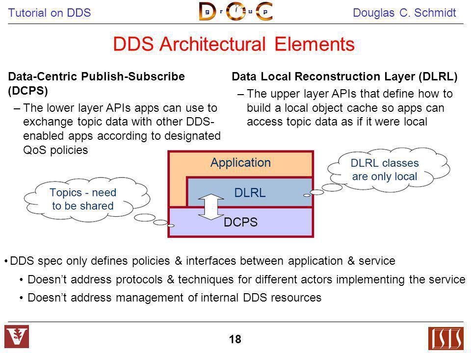 DDS Architectural Elements