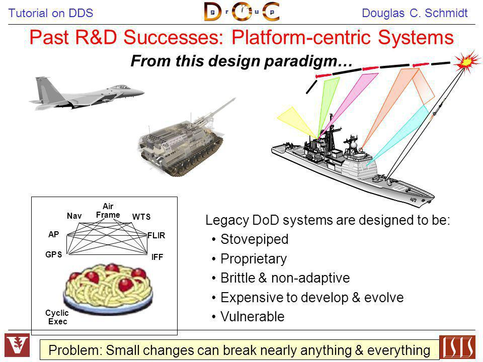Past R&D Successes: Platform-centric Systems