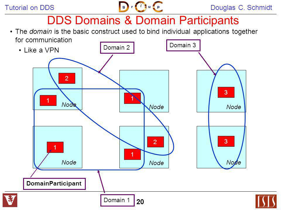 DDS Domains & Domain Participants