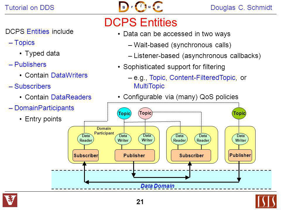 DCPS Entities DCPS Entities include Data can be accessed in two ways