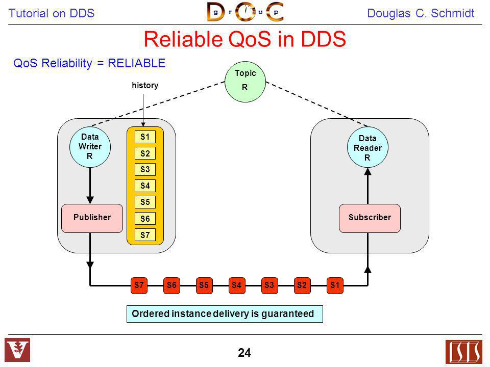 Reliable QoS in DDS QoS Reliability = RELIABLE