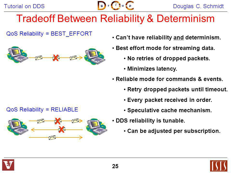 Tradeoff Between Reliability & Determinism