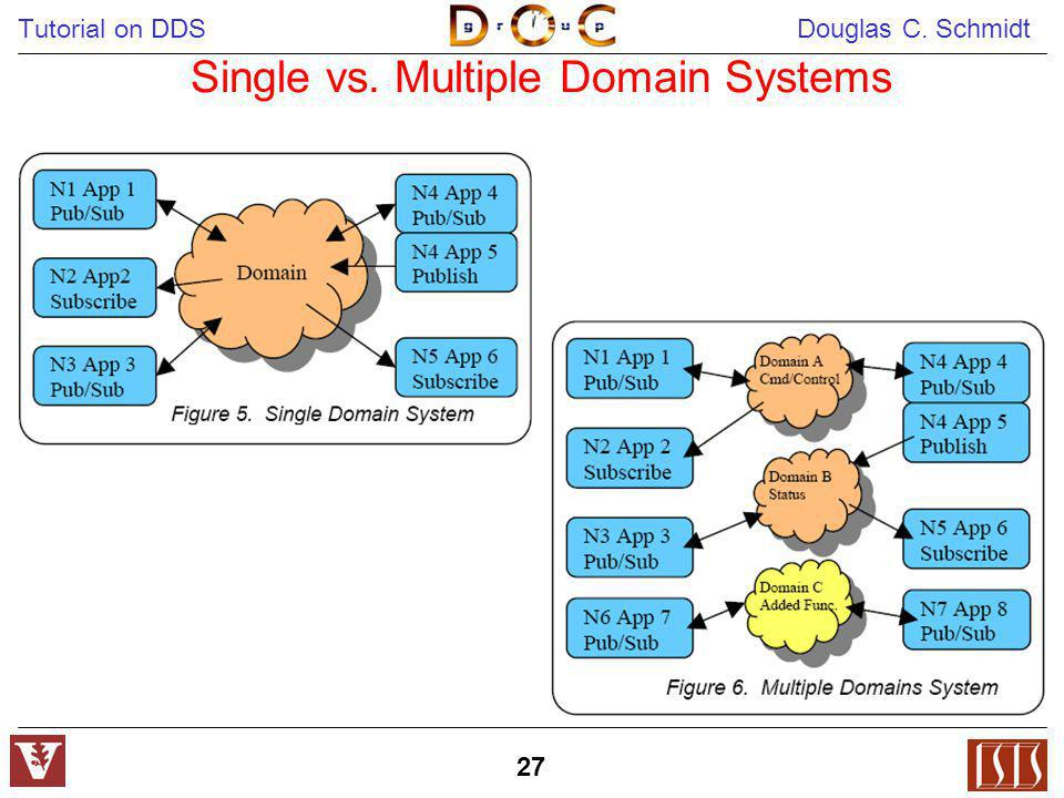 Single vs. Multiple Domain Systems