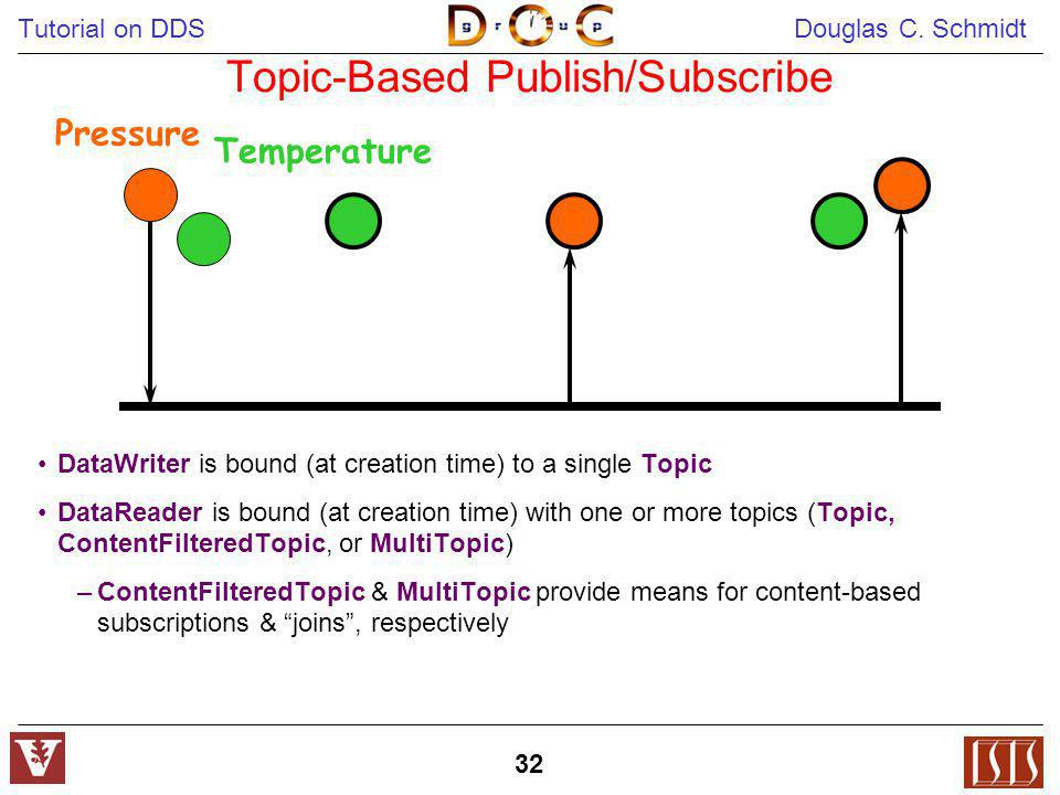 Topic-Based Publish/Subscribe