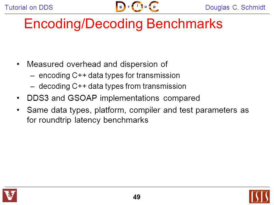 Encoding/Decoding Benchmarks