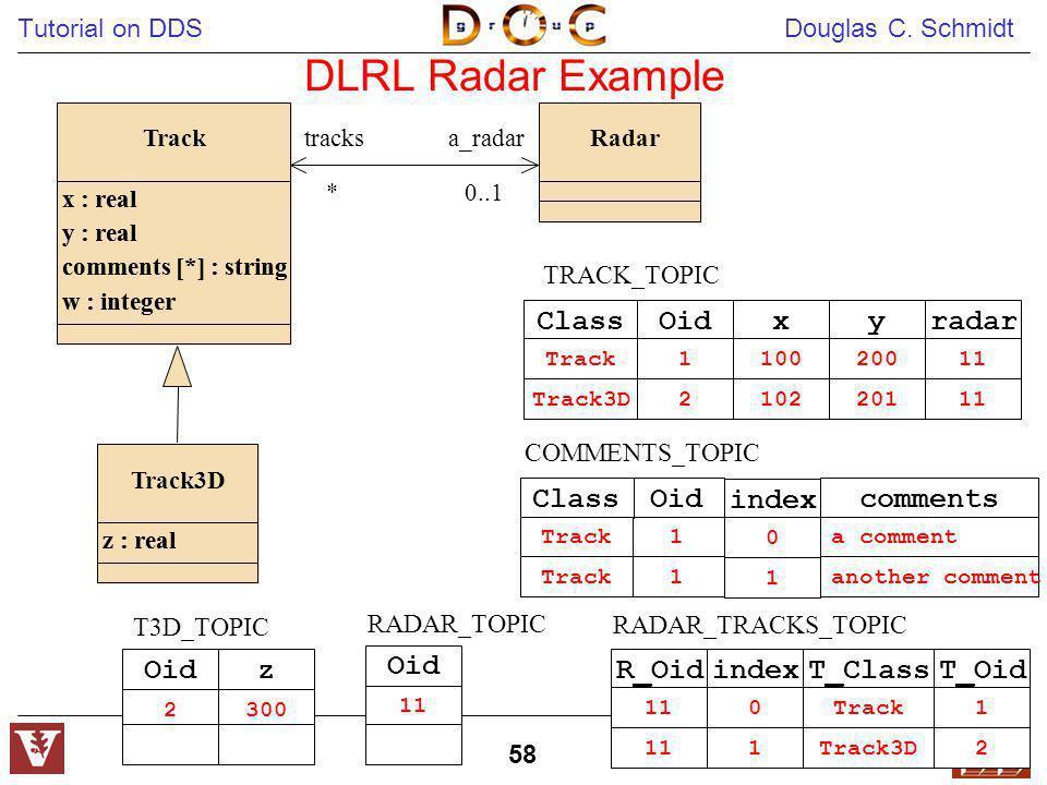 DLRL Radar Example Oid x y Class radar Oid comments Class index Oid z