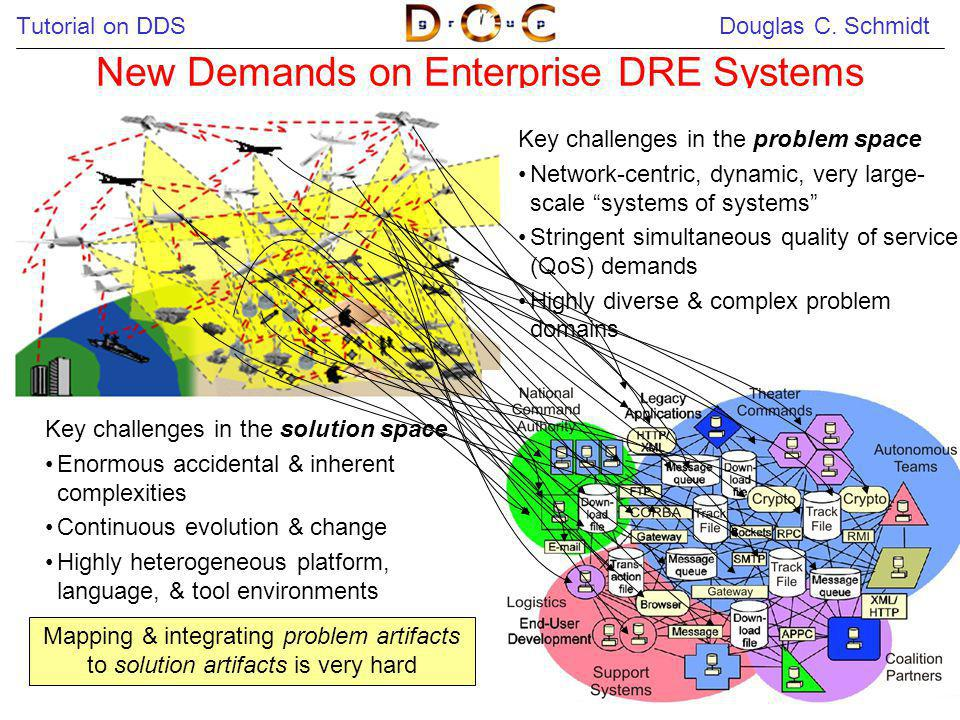 New Demands on Enterprise DRE Systems