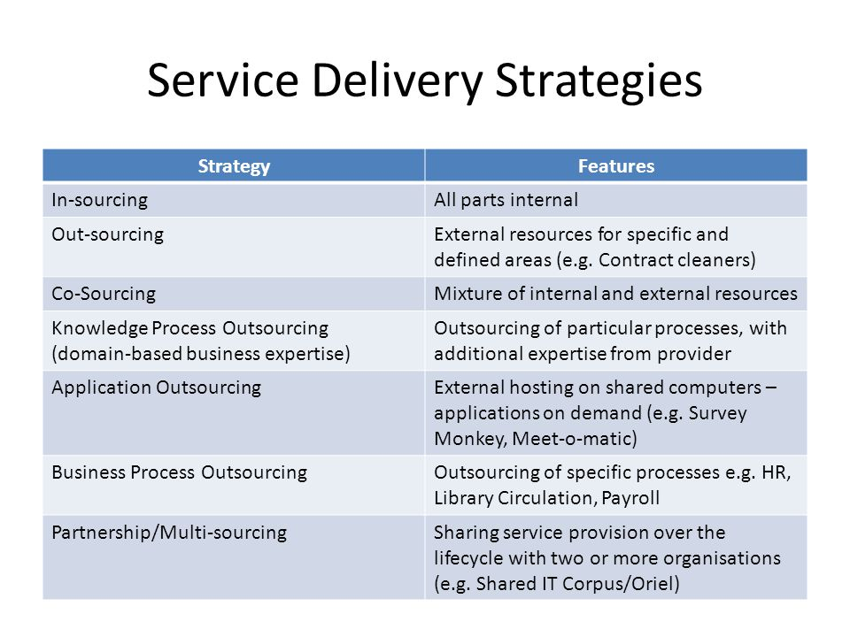 Service Delivery Strategies