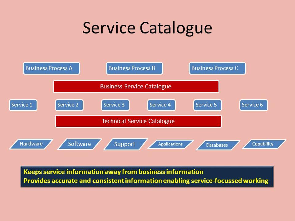 Service Catalogue Business Process A. Business Process B. Business Process C. Business Service Catalogue.